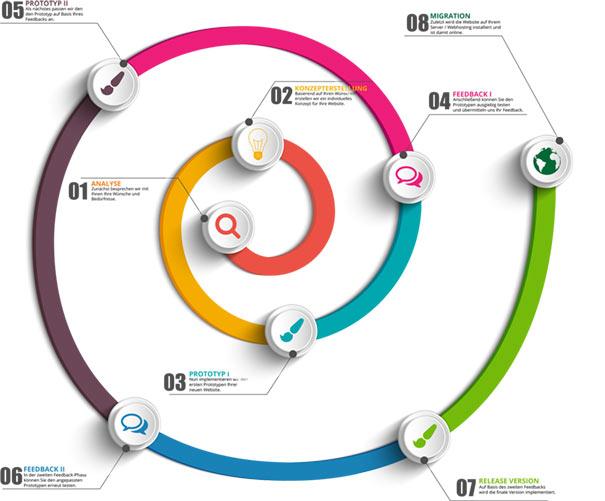 Webdesign Evolutionäres Prototyping